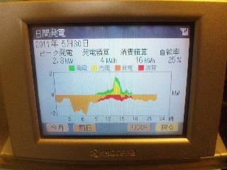 梅雨の晴れ間とパネル温度